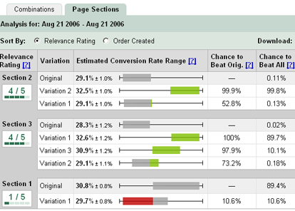 Boost Ecommerce Conversion Rates with Website Optimizer