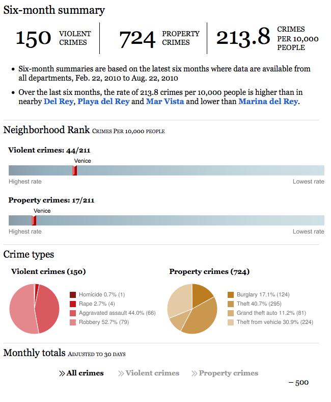 Venice CA Crime Rate - Last 6 Months