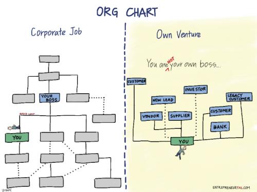 Enterpreneurs-boss